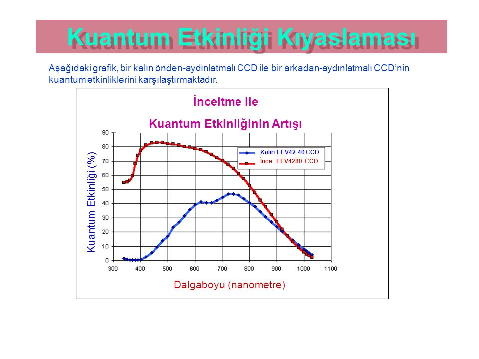 Kuantum Etkinliği Kıyaslaması Kuantum Etkinliği Kıyaslaması