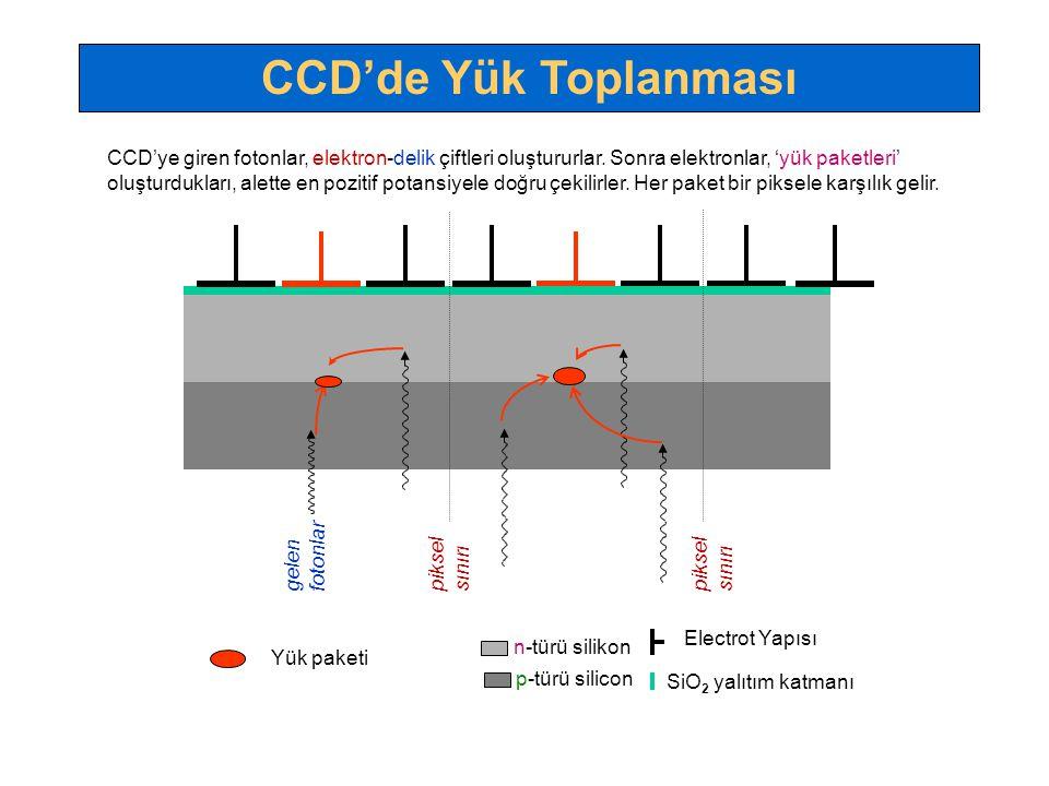 CCD'de Yük Toplanması