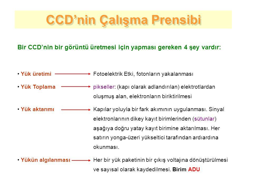 CCD'nin Çalışma Prensibi CCD'nin Çalışma Prensibi