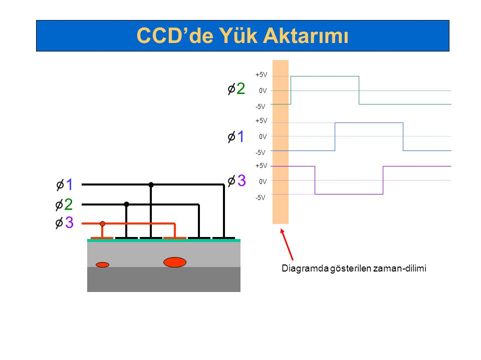CCD'de Yük Aktarımı 2 1 3 1 2 3 Diagramda gösterilen zaman-dilimi +5V