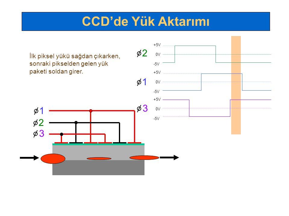 CCD'de Yük Aktarımı 2 1 3 1 2 3 İlk piksel yükü sağdan çıkarken,