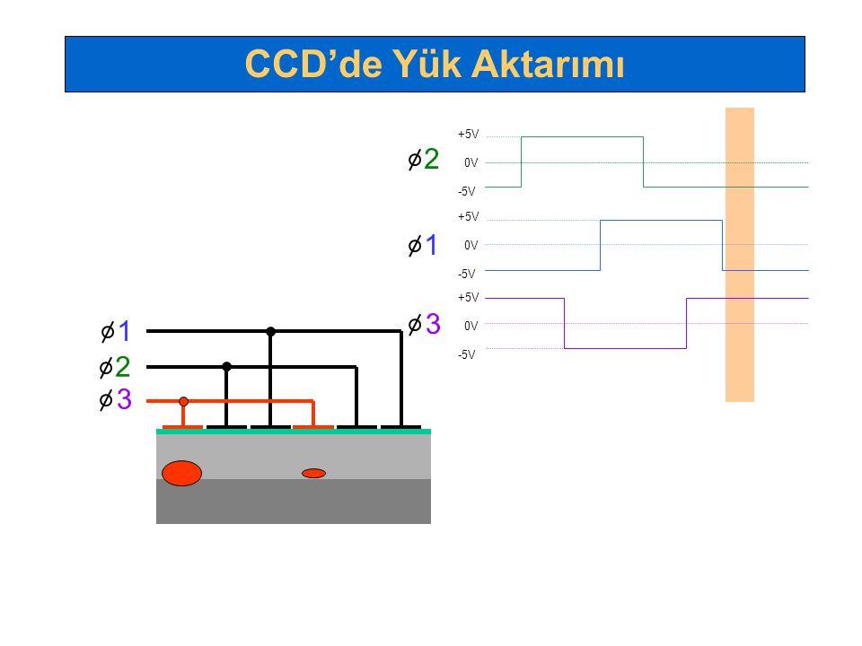 CCD'de Yük Aktarımı +5V 0V -5V 2 +5V 0V -5V 1 +5V 0V -5V 3 1 2 3