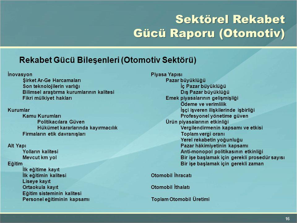 Sektörel Rekabet Gücü Raporu (Otomotiv)