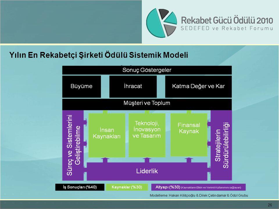 Yılın En Rekabetçi Şirketi Ödülü Sistemik Modeli