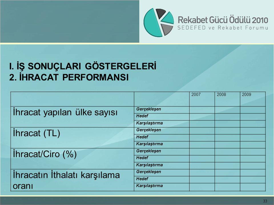 I. İŞ SONUÇLARI GÖSTERGELERİ 2. İHRACAT PERFORMANSI