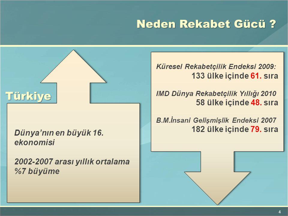 Neden Rekabet Gücü Türkiye 133 ülke içinde 61. sıra