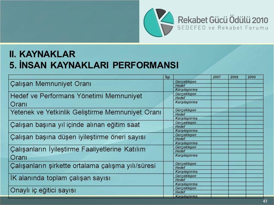5. İnsan kaynaklarI performansI