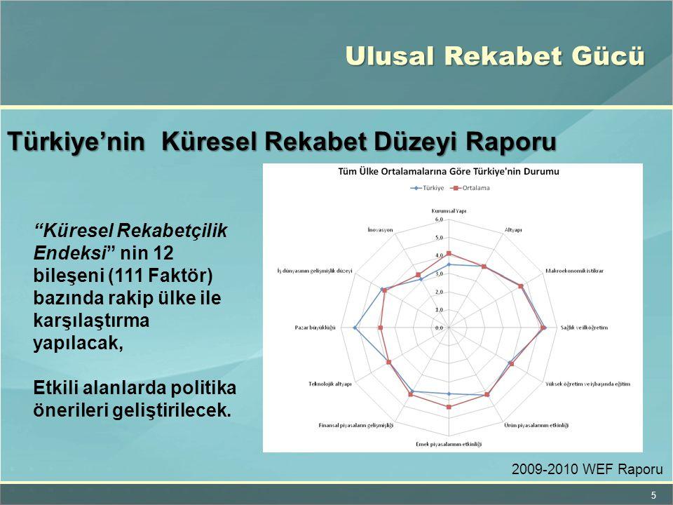 Türkiye'nin Küresel Rekabet Düzeyi Raporu