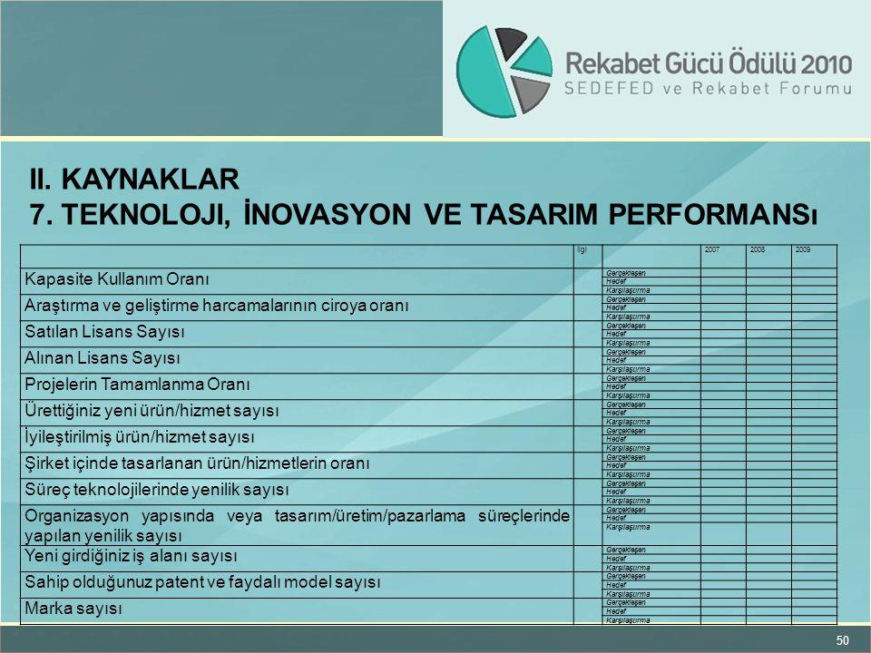 7. Teknoloji, İnovasyon ve TASARIM Performansı