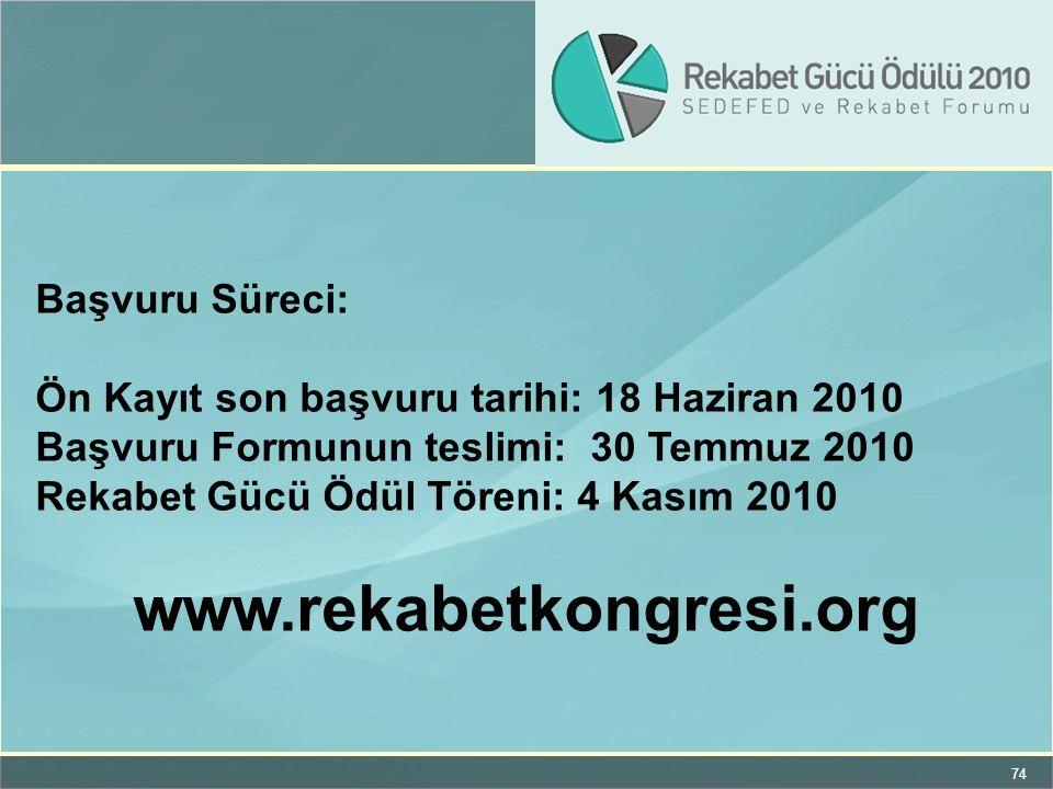www.rekabetkongresi.org Başvuru Süreci: