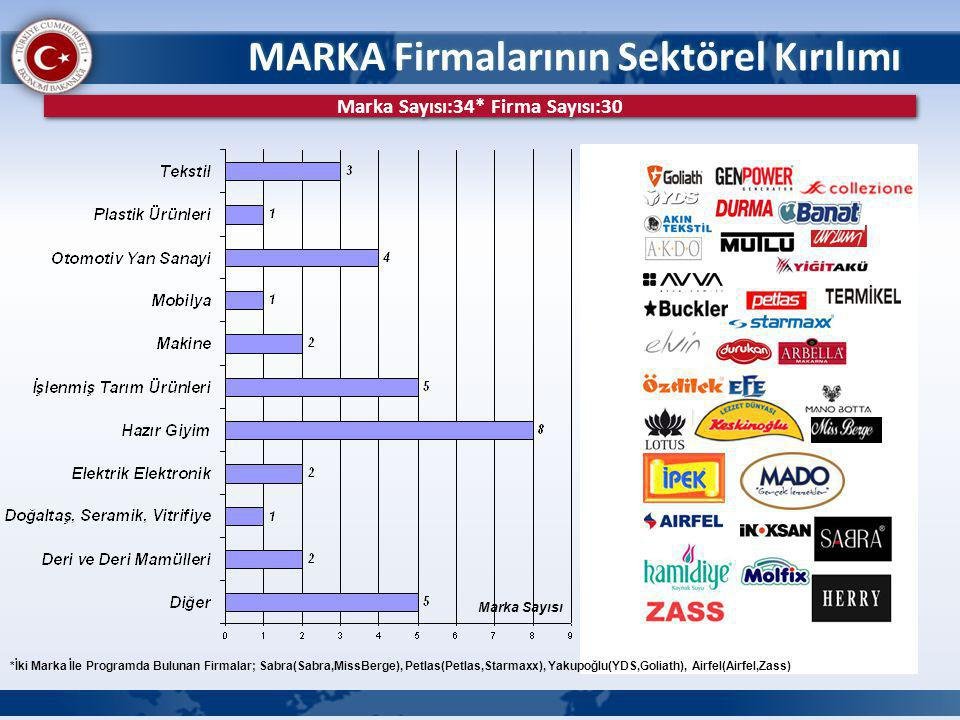 MARKA Firmalarının Sektörel Kırılımı