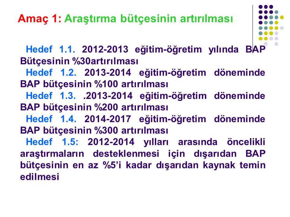 Amaç 1: Araştırma bütçesinin artırılması