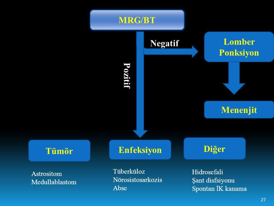 MRG/BT Lomber Ponksiyon Pozitif Menenjit Diğer Tümör Enfeksiyon