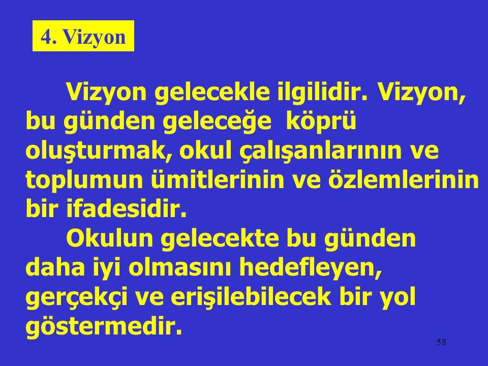 4. Vizyon