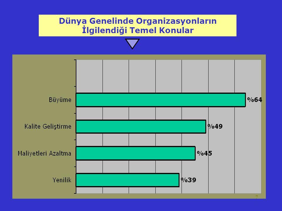 Dünya Genelinde Organizasyonların İlgilendiği Temel Konular