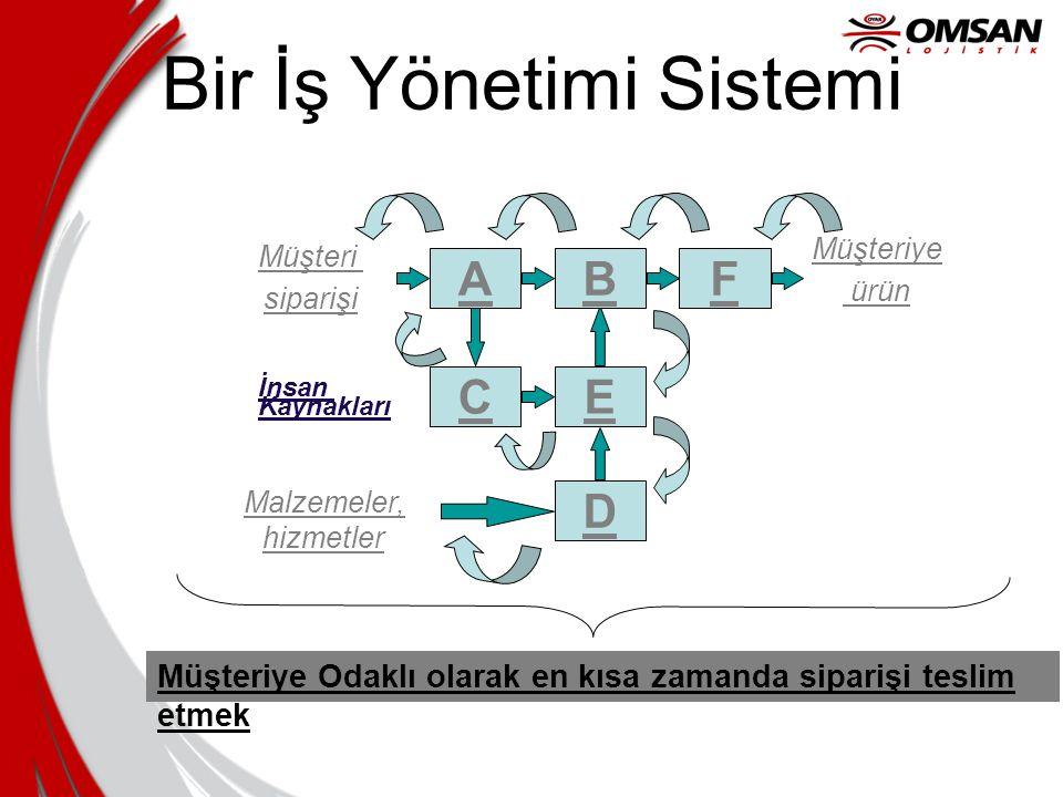 Bir İş Yönetimi Sistemi