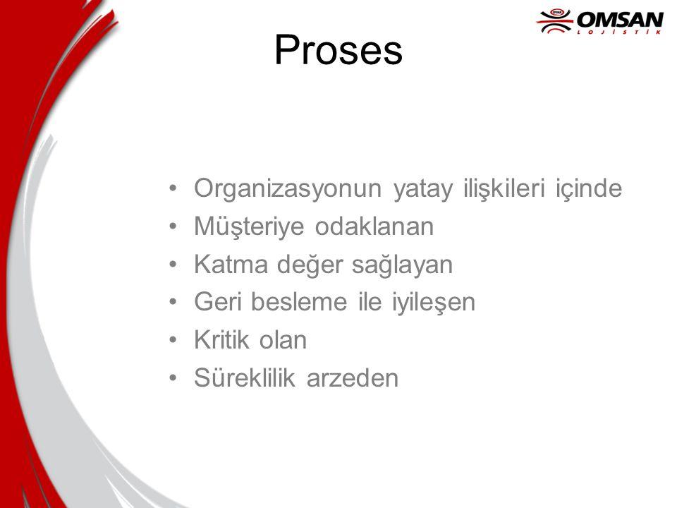 Proses Organizasyonun yatay ilişkileri içinde Müşteriye odaklanan