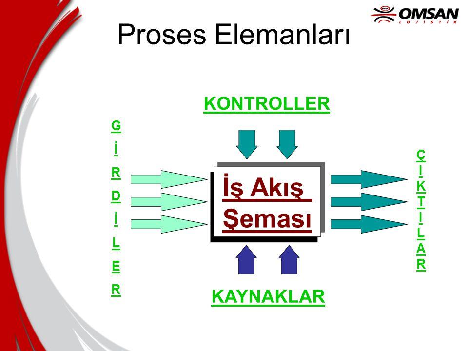 Proses Elemanları İş Akış Şeması KONTROLLER KAYNAKLAR G İ R Ç D I K T