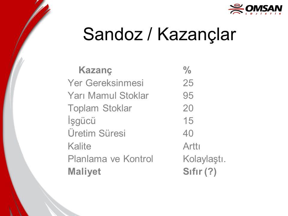 Sandoz / Kazançlar Kazanç % Yer Gereksinmesi 25 Yarı Mamul Stoklar 95
