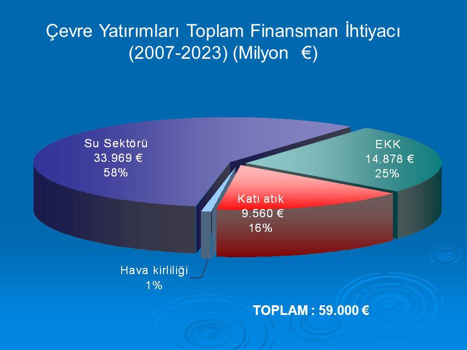 Çevre Yatırımları Toplam Finansman İhtiyacı (2007-2023) (Milyon €)