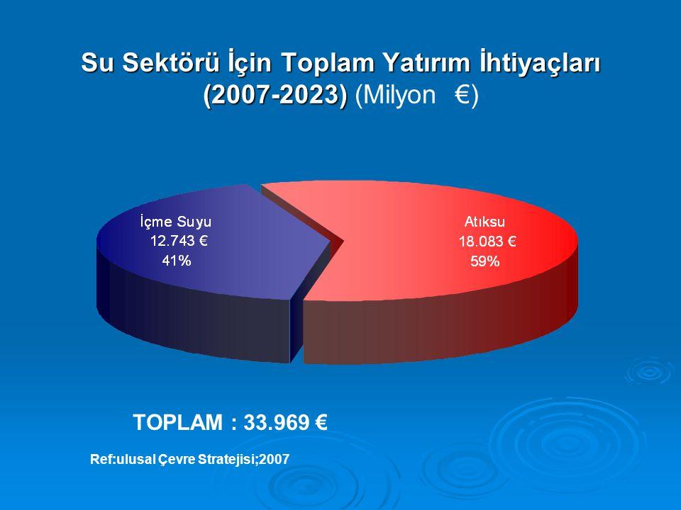 Su Sektörü İçin Toplam Yatırım İhtiyaçları (2007-2023) (Milyon €)