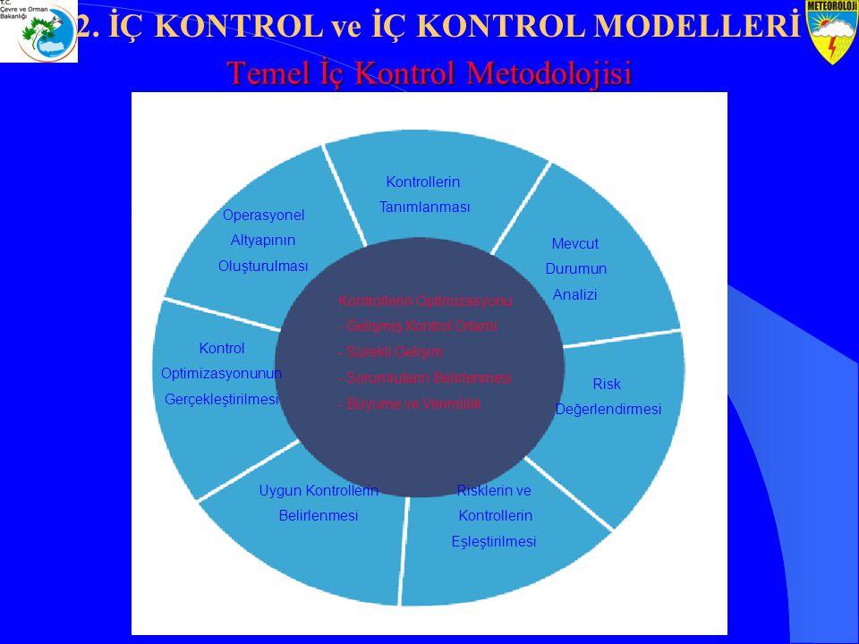 Temel İç Kontrol Metodolojisi
