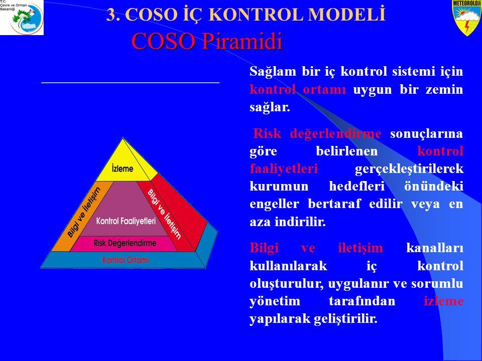 COSO Piramidi 3. COSO İÇ KONTROL MODELİ