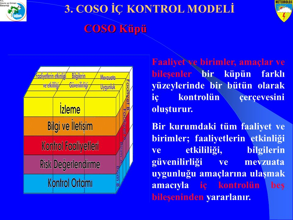 3. COSO İÇ KONTROL MODELİ COSO Küpü