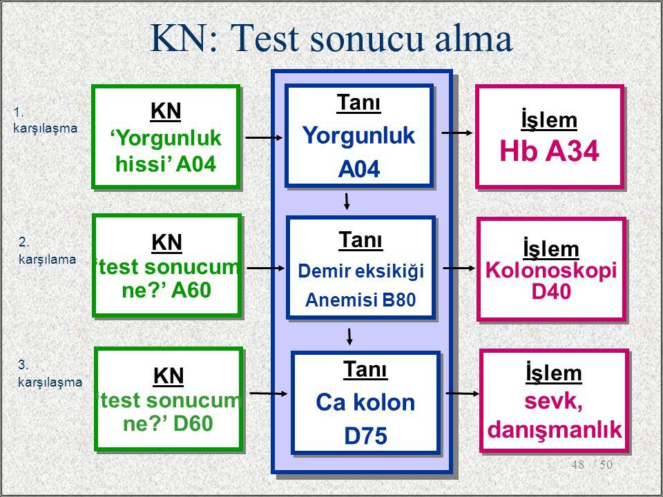 KN: Test sonucu alma Hb A34 Yorgunluk A04 Ca kolon D75 sevk,
