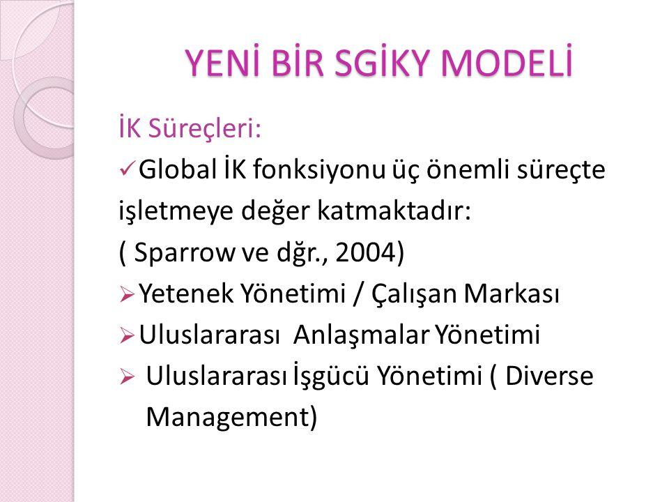 YENİ BİR SGİKY MODELİ İK Süreçleri: