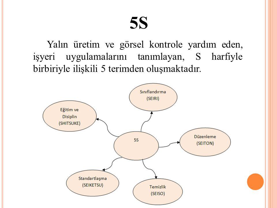 5S Yalın üretim ve görsel kontrole yardım eden, işyeri uygulamalarını tanımlayan, S harfiyle birbiriyle ilişkili 5 terimden oluşmaktadır.