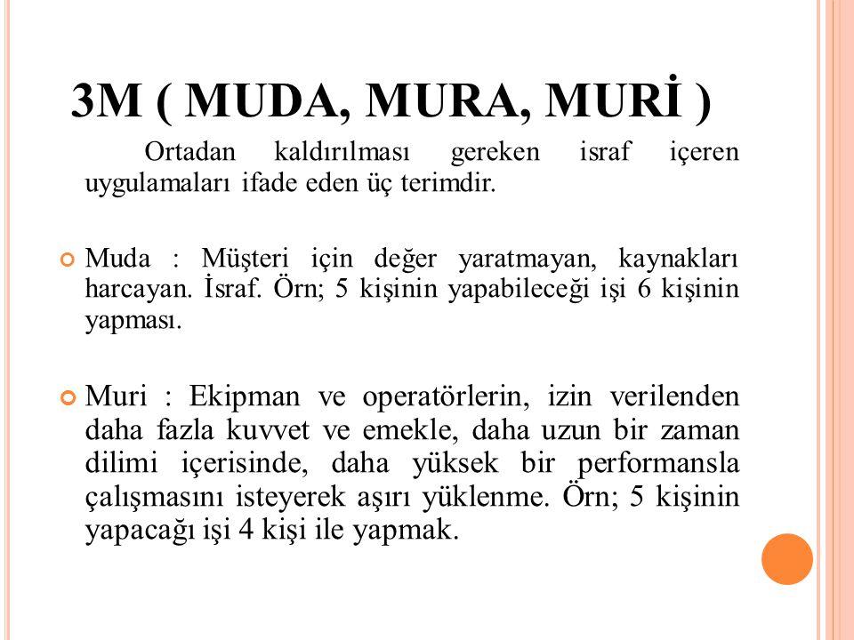 3M ( MUDA, MURA, MURİ ) Ortadan kaldırılması gereken israf içeren uygulamaları ifade eden üç terimdir.