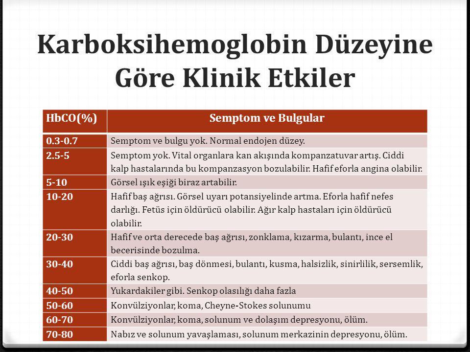 Karboksihemoglobin Düzeyine Göre Klinik Etkiler