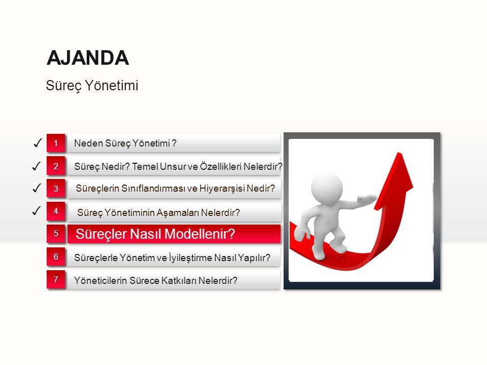 AJANDA Süreç Yönetimi Süreçler Nasıl Modellenir ✓ ✓ ✓ ✓