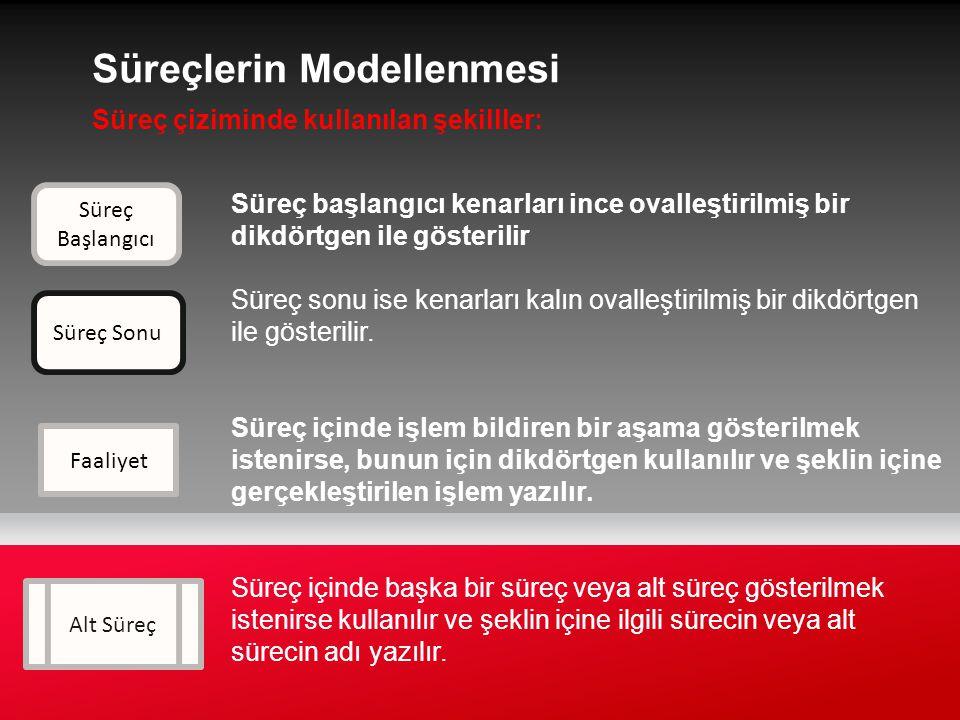 Süreçlerin Modellenmesi