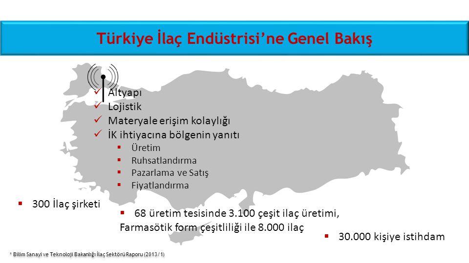 Türkiye İlaç Endüstrisi'ne Genel Bakış