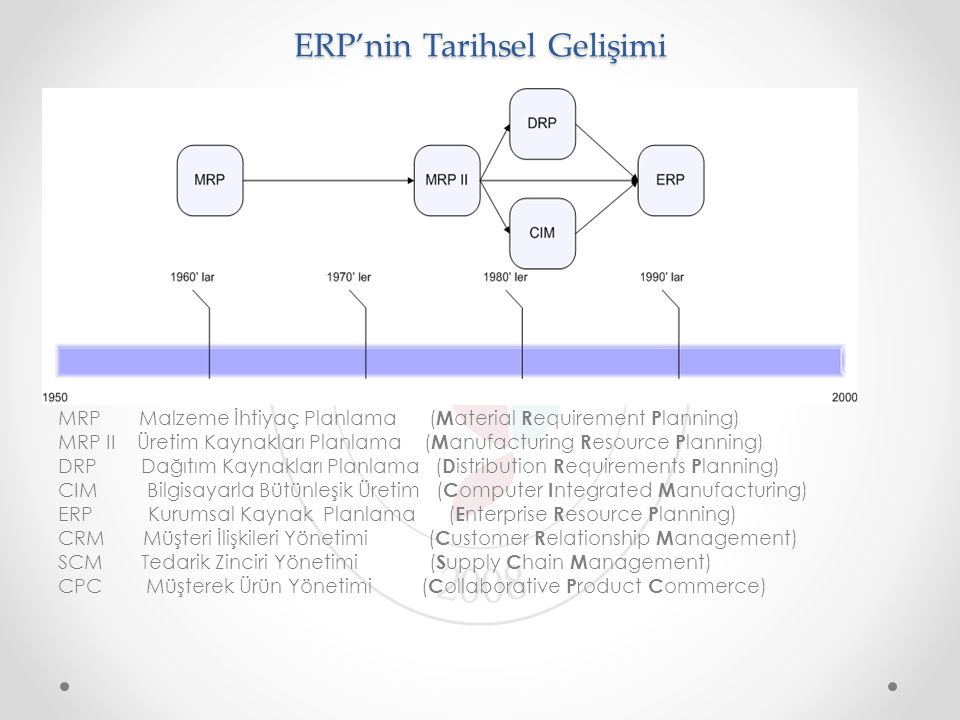 ERP'nin Tarihsel Gelişimi