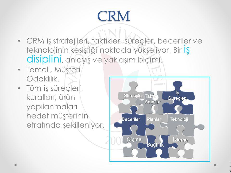 CRM CRM iş stratejileri, taktikler, süreçler, beceriler ve teknolojinin kesiştiği noktada yükseliyor. Bir iş disiplini, anlayış ve yaklaşım biçimi.