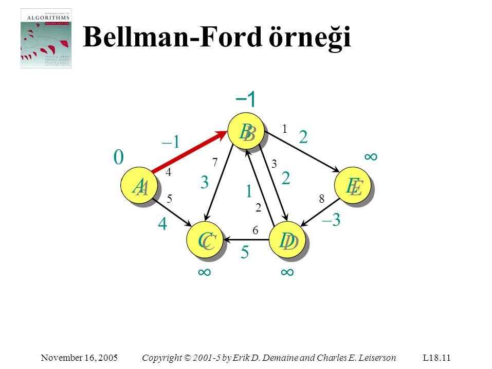 Bellman-Ford örneği ∞ −1 BB ∞ AA EE CC ∞ DD ∞ 2 –1 2 3 1 –3 4 5 1 7 3
