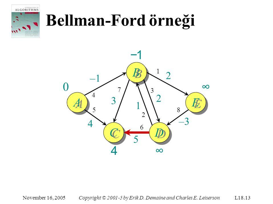 Bellman-Ford örneği −1 BB ∞ AA EE CC 4 DD ∞ 2 –1 2 3 1 –3 4 5 1 7 3 4