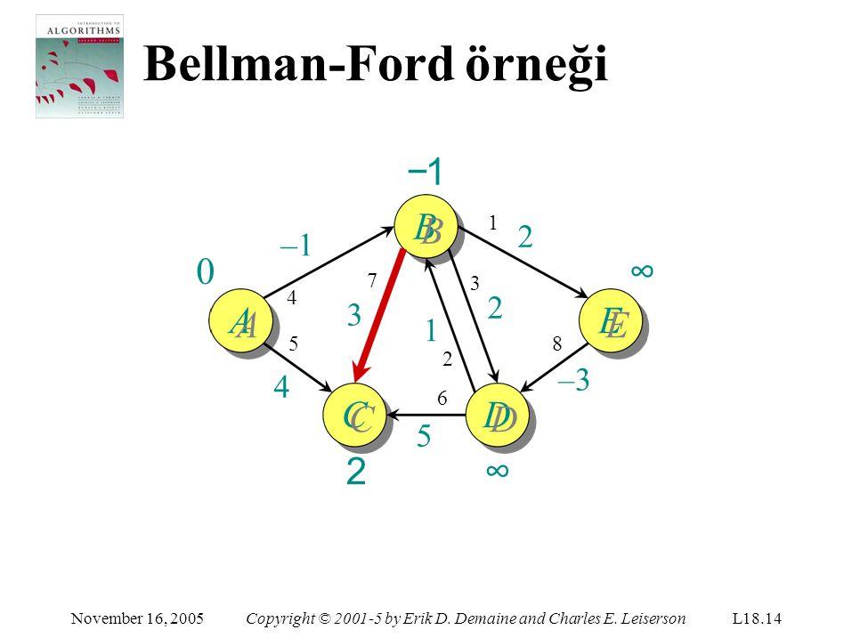 Bellman-Ford örneği −1 BB ∞ AA EE CC 2 DD ∞ 4 2 –1 2 3 1 –3 4 5 1 7 3
