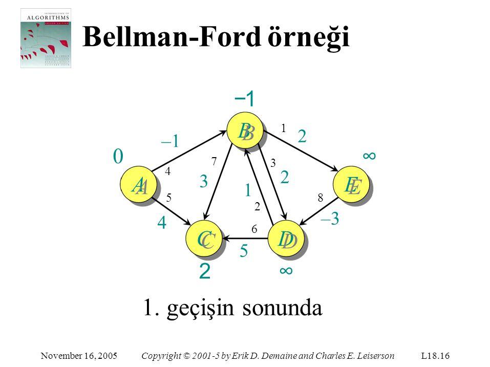 Bellman-Ford örneği 1. geçişin sonunda −1 BB ∞ AA EE CC 2 DD ∞ 2 –1 2