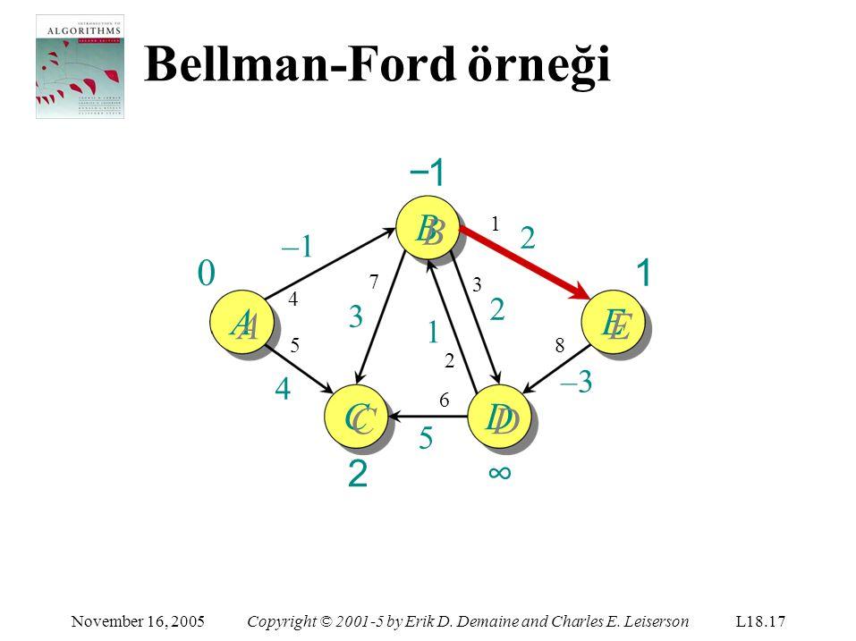 Bellman-Ford örneği −1 BB ∞ 1 AA EE CC 2 DD ∞ 2 –1 2 3 1 –3 4 5 1 7 3