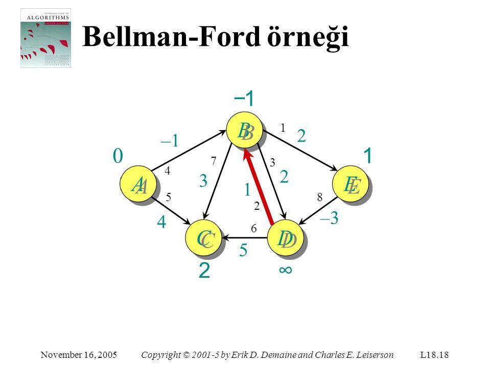 Bellman-Ford örneği −1 BB 1 AA EE CC 2 DD ∞ 2 –1 2 3 1 –3 4 5 1 7 3 4