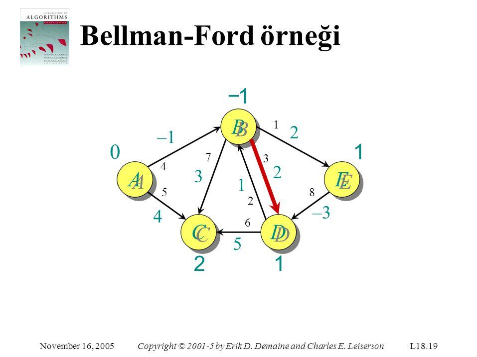 Bellman-Ford örneği −1 BB 1 AA EE CC 2 DD 1 ∞ 2 –1 2 3 1 –3 4 5 1 7 3