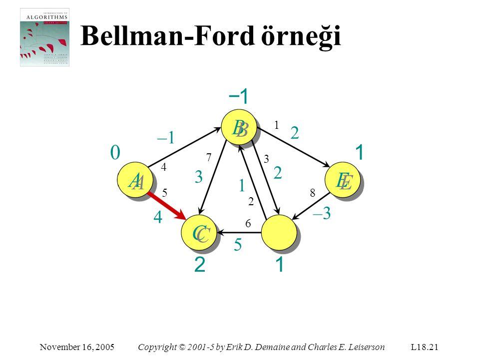 Bellman-Ford örneği −1 BB 1 AA EE CC 2 DD 1 2 –1 2 3 1 –3 4 5 1 7 3 4