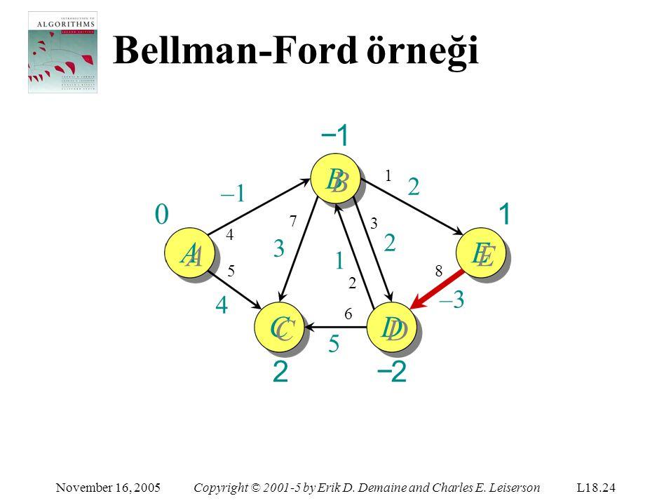 Bellman-Ford örneği −1 BB 1 AA EE CC 2 DD −2 1 2 –1 2 3 1 –3 4 5 1 7 3