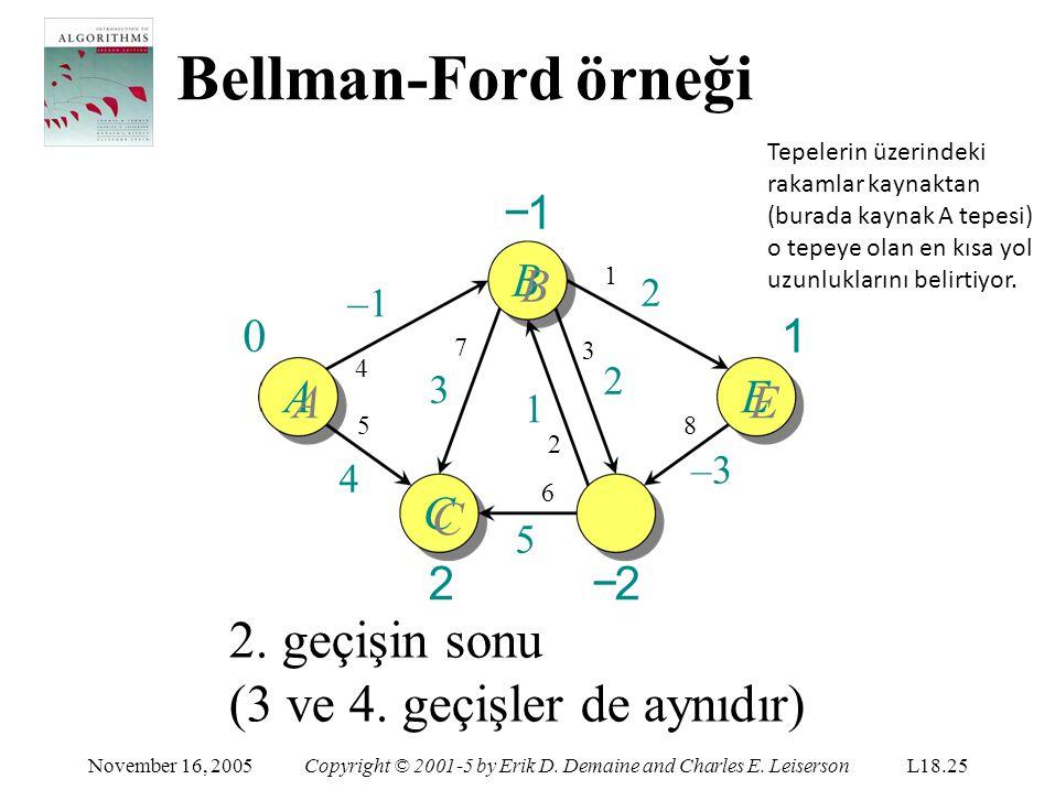 Bellman-Ford örneği 2. geçişin sonu (3 ve 4. geçişler de aynıdır) −1