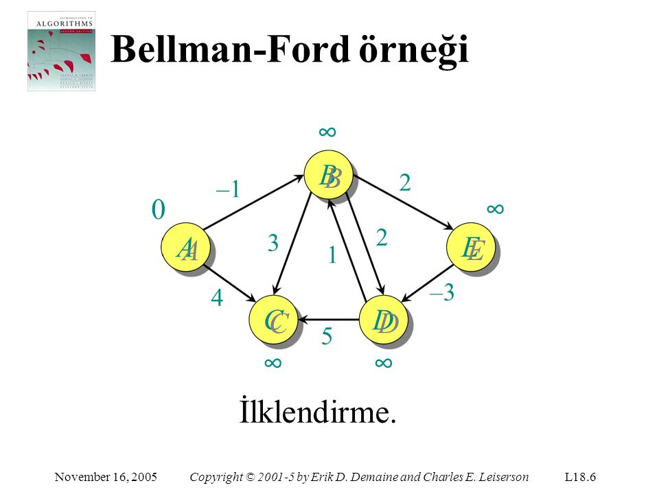 Bellman-Ford örneği İlklendirme. ∞ BB ∞ EE AA CC ∞ DD ∞ 2 –1 2 3 1 –3