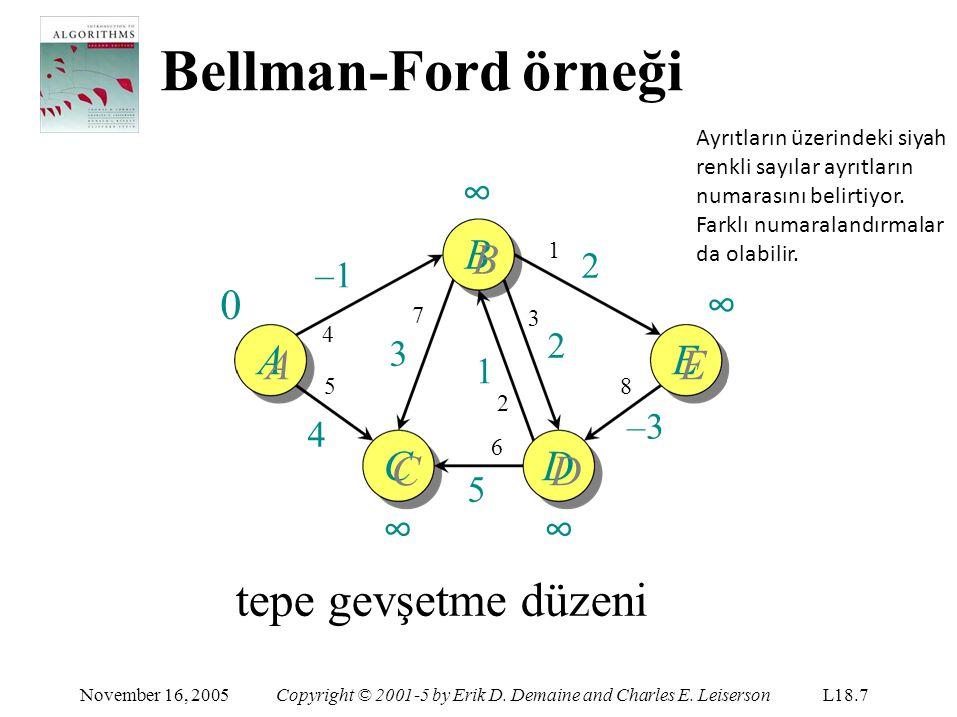 Bellman-Ford örneği tepe gevşetme düzeni ∞ BB ∞ AA EE CC ∞ DD ∞ 2 –1 2
